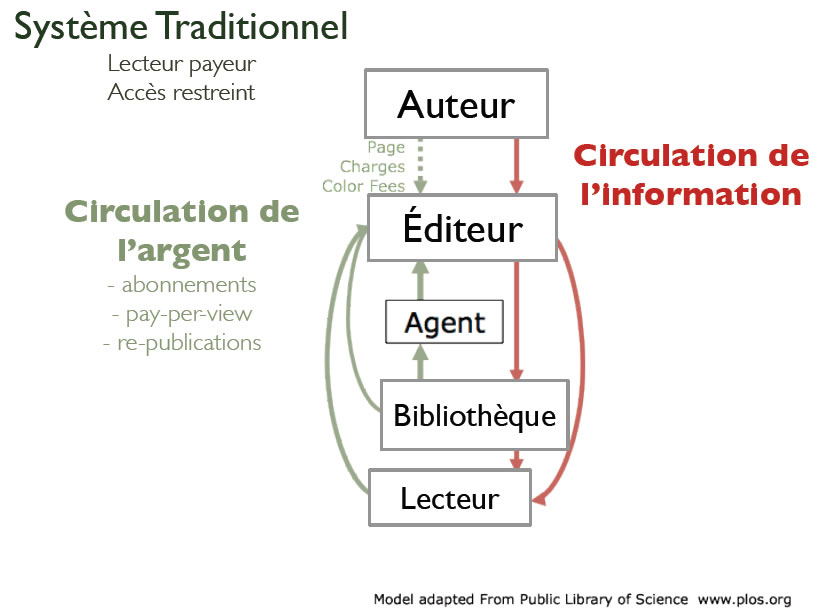 Adaptation de form@doct à partir de : Björn Brembs, What's wrong with scholarly publishing today ? - Licence CC : BY-NC.